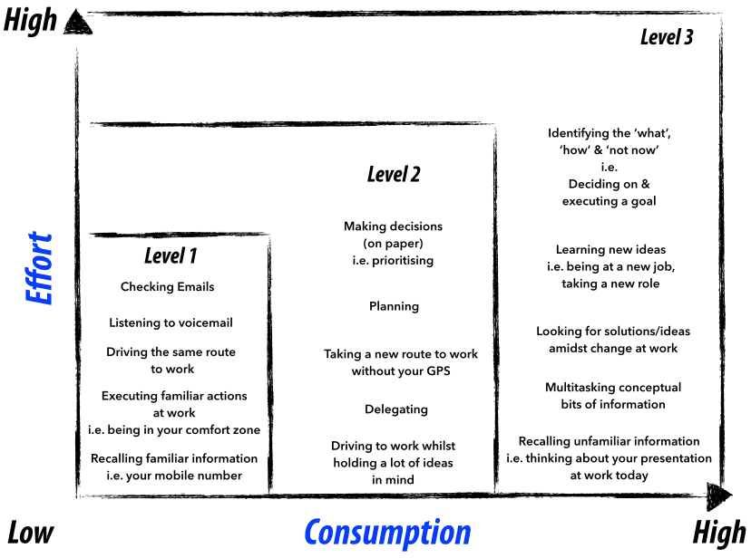 level 3 thinking - Benjamin Young